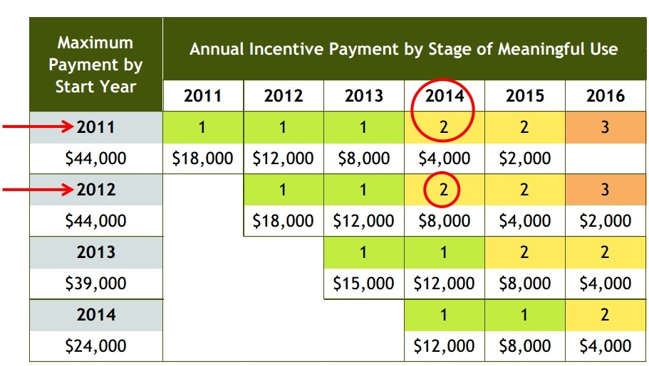 EHR Incentive Payment Chart